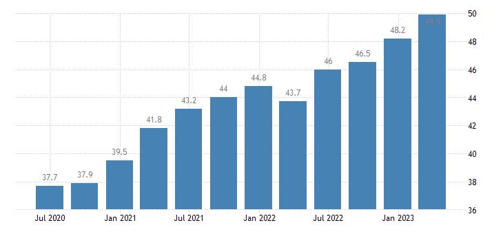 slovenia compensation of employees real estate activities eurostat data