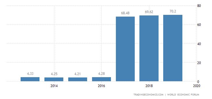 Slovenia Competitiveness Index