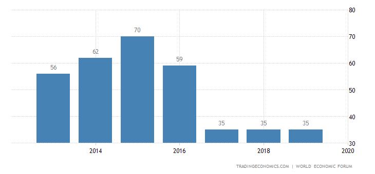 Slovenia Competitiveness Rank