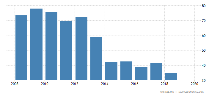 slovenia consolidated foreign claims of bis reporting banks to gdp percent wb data