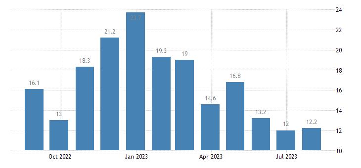 slovenia construction confidence indicator eurostat data