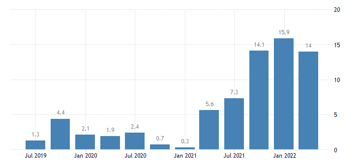 slovenia construction cost of new residential buildings eurostat data