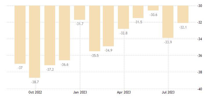 slovenia consumer confidence indicator eurostat data