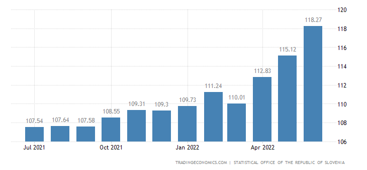 Slovenia Consumer Price Index (CPI)