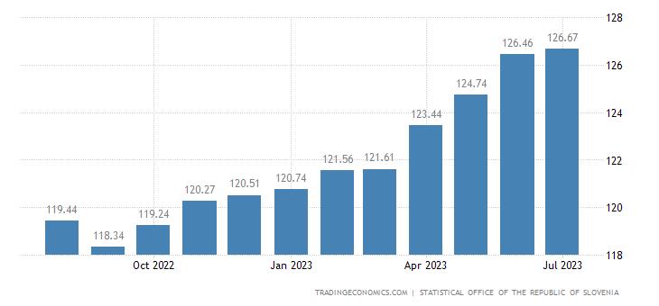 Slovenia Consumer Price Index (CPI)