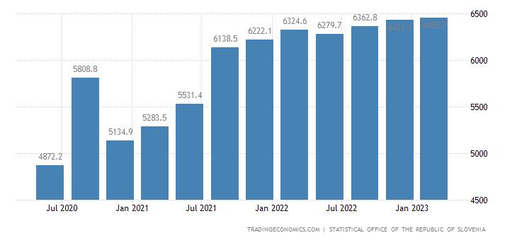 Slovenia Consumer Spending