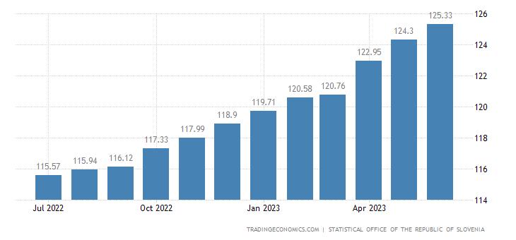 Slovenia Core Consumer Prices