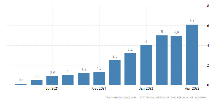 Slovenia Core Inflation Rate