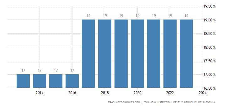 Slovenia Corporate Tax Rate