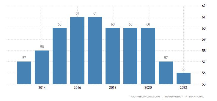 Slovenia Corruption Index