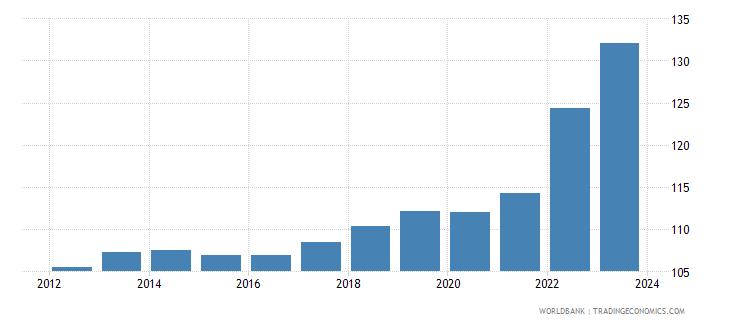slovenia cpi price nominal seas adj  wb data