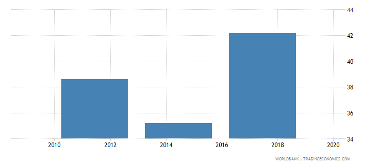 slovenia credit card percent age 15 wb data