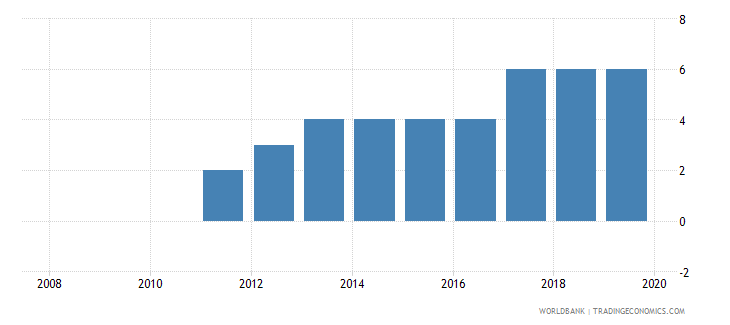 slovenia credit depth of information index 0 low to 6 high wb data