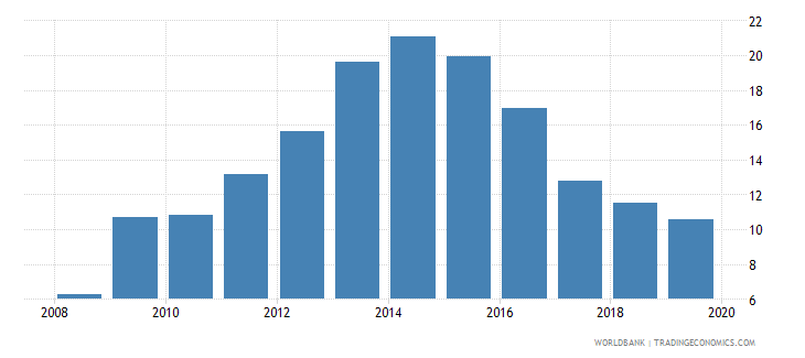 slovenia credit to government and state owned enterprises to gdp percent wb data