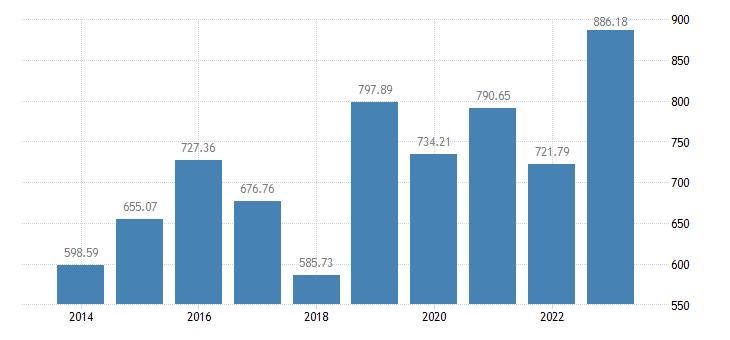 slovenia crop output production value at producer price eurostat data