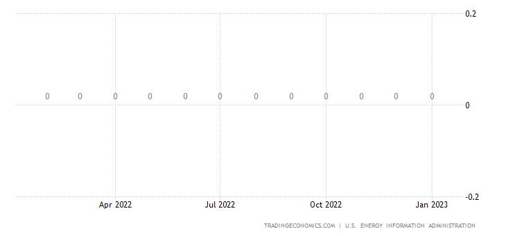 Slovenia Crude Oil Production