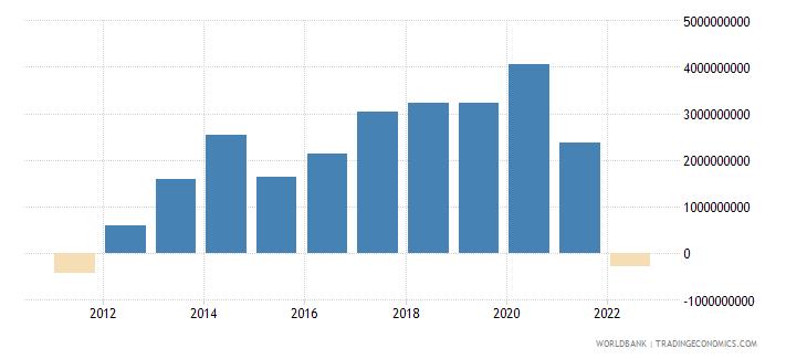 slovenia current account balance bop us dollar wb data