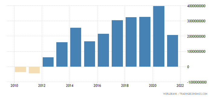 slovenia current account balance bop us dollar wb data