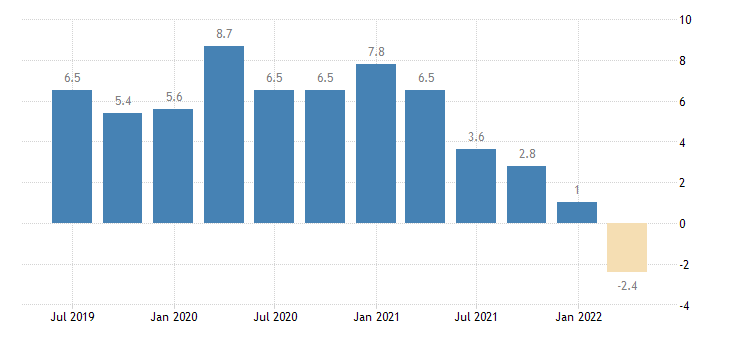 slovenia current account balance eurostat data