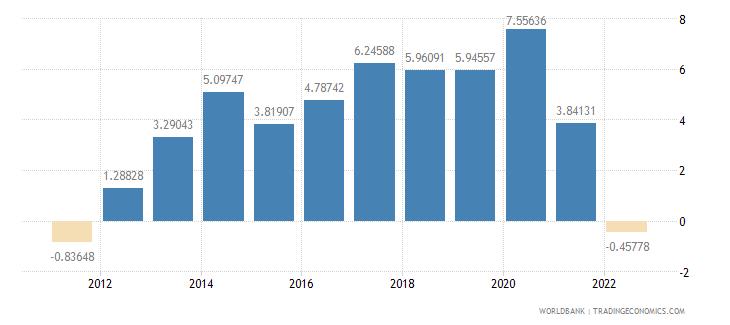 slovenia current account balance percent of gdp wb data