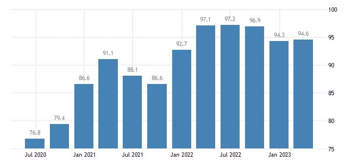 slovenia current account credit eurostat data