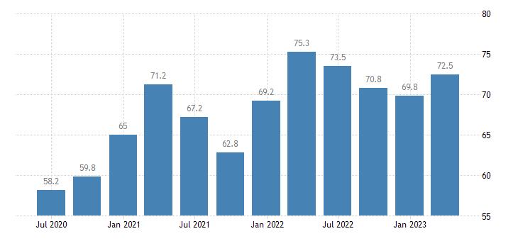 slovenia current account credit on goods eurostat data
