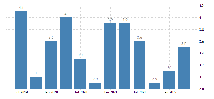 slovenia current account credit on primary income eurostat data
