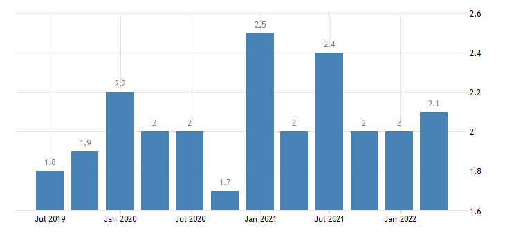 slovenia current account credit on secondary income eurostat data