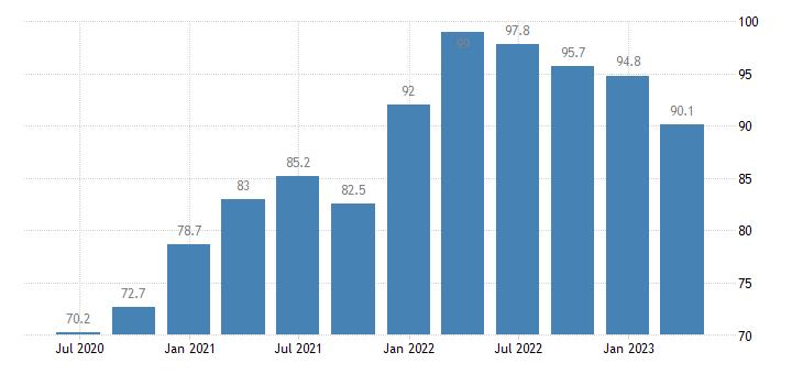 slovenia current account debit eurostat data