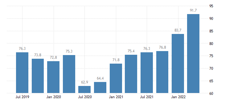 slovenia current account debit on goods services eurostat data