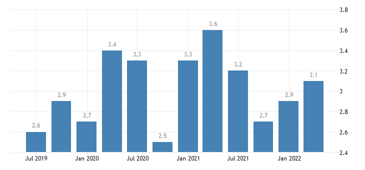 slovenia current account debit on secondary income eurostat data