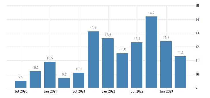slovenia current account debit on services eurostat data