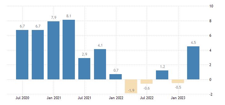 slovenia current account net balance eurostat data