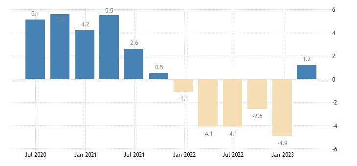 slovenia current account net balance on goods eurostat data