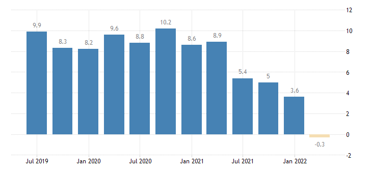 slovenia current account net balance on goods services eurostat data
