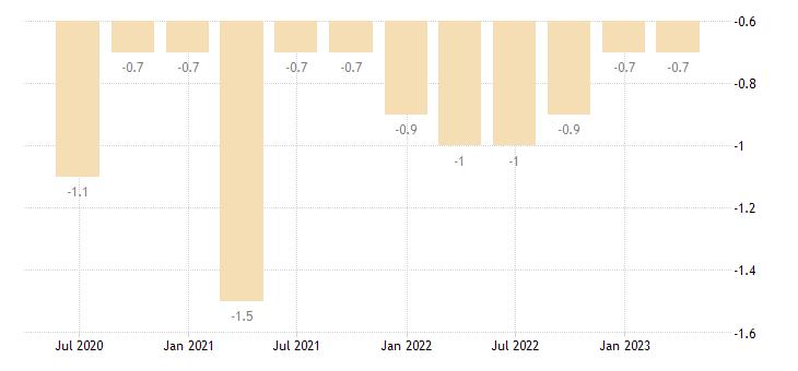 slovenia current account net balance on secondary income eurostat data