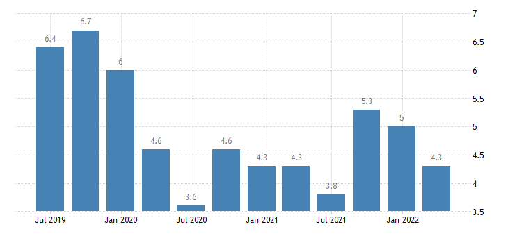slovenia current account net balance on services eurostat data