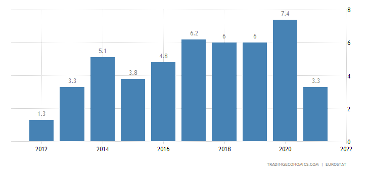 Slovenia Current Account to GDP