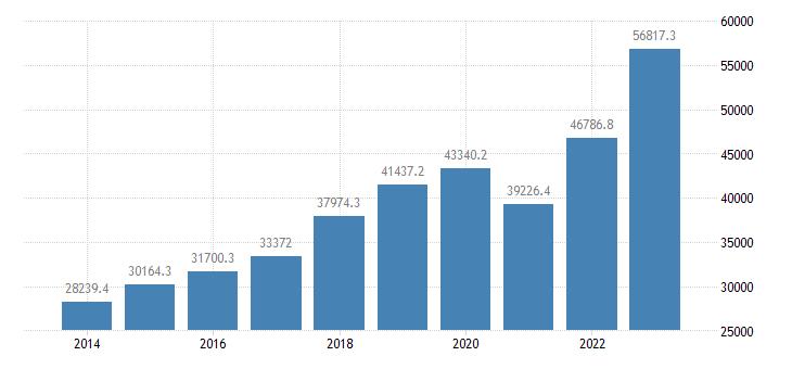 slovenia current account transactions on credit eurostat data