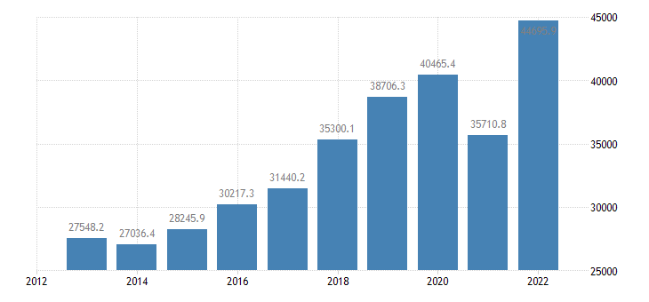 slovenia current account transactions on debit eurostat data