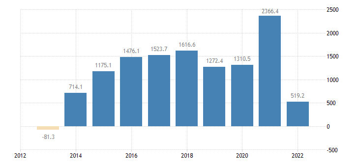 slovenia current account transactions on goods balance eurostat data