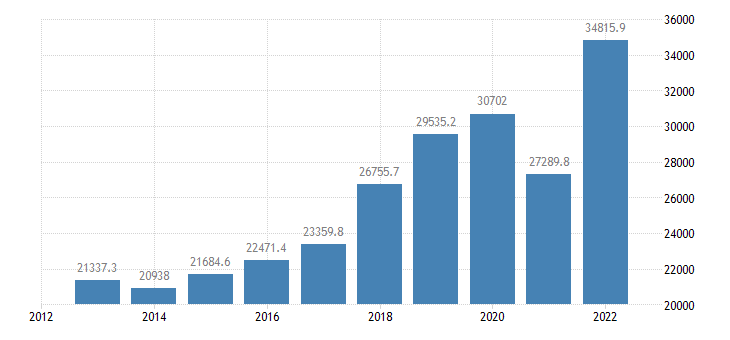 slovenia current account transactions on goods debit eurostat data