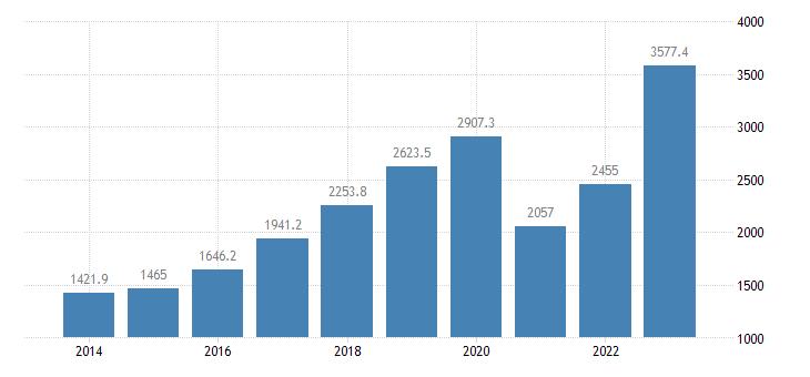 slovenia current account transactions on services balance eurostat data