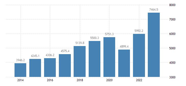 slovenia current account transactions on services debit eurostat data
