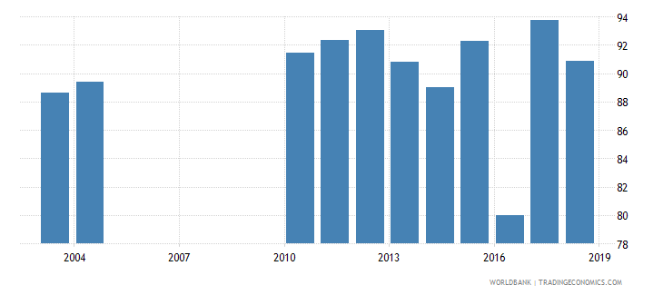 slovenia current education expenditure primary percent of total expenditure in primary public institutions wb data