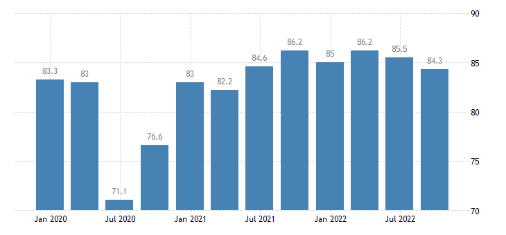 slovenia current level of capacity utilization in manufacturing industry eurostat data