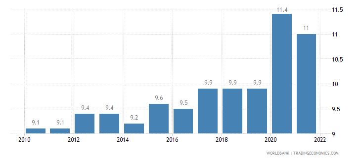slovenia death rate crude per 1 000 people wb data