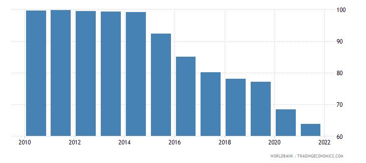 slovenia deposit money bank assets to deposit money bank assets and central bank assets percent wb data