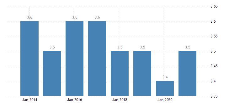 slovenia depth of material deprivation eurostat data