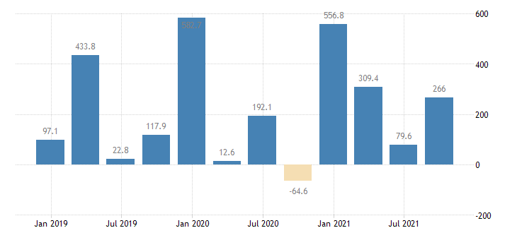 slovenia direct investment abroad financial account eurostat data